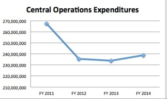 JPEG Central Operations Expenditures Graph