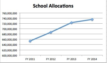 School Allocations